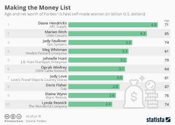 Infographic - Making the Money List
