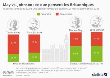 Infographie - Mays vs. Johnson : ce que pensent les Britanniques