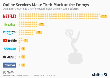 Infographic: Online Services Make Their Mark at the Emmys | Statista