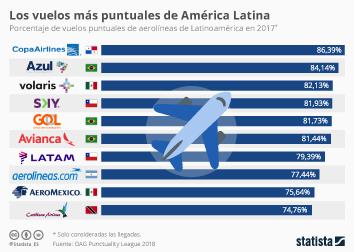 Infografía: Las compañías aéreas más puntuales de América Latina  | Statista