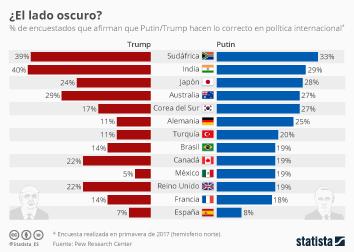 Infografía - Los españoles, entre los que menos simpatía tienen por Trump y Putin