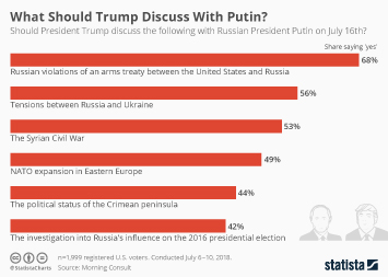 Infographic - What Should Trump Discuss With Putin