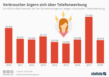 Infografik - Schriftliche Beschwerden bei der Bundesnetzagentur wegen unerlaubter Telefonwerbung