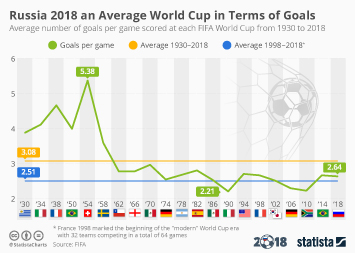 Infographic: Russia 2018 an Average World Cup in Terms of Goals | Statista