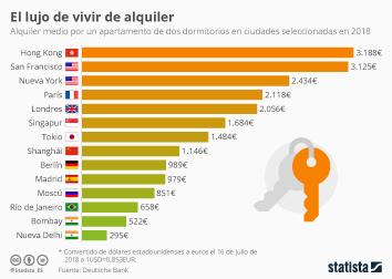 Infografía - De 300€ al mes a más de 3.000€: las ciudades con los alquileres más extremos