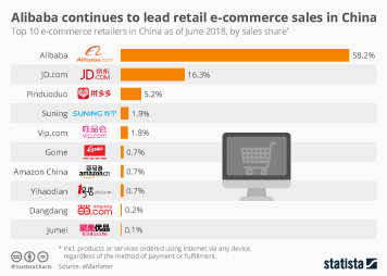 Infographic - Alibaba continues to lead retail e-commerce sales in China in 2018