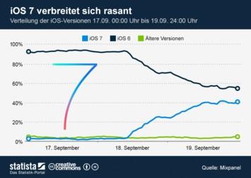 Infografik: iOS 7 verbreitet sich rasant   Statista