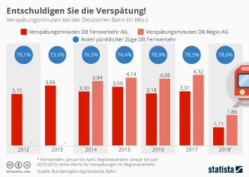 Infografik - Verspätungsminuten bei der Deutschen Bahn
