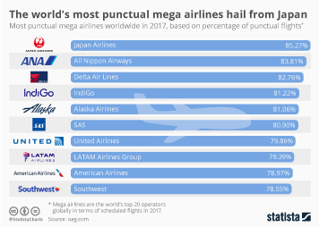 Infographic - The world's most punctual mega airlines hail from Japan