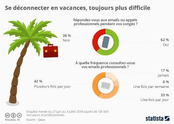 Infographie: Se déconnecter en vacances, toujours plus difficile | Statista