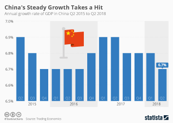 Infographic - China's Steady Growth Takes a Hit