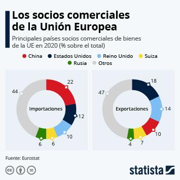 Infografía: ¿Con qué países comercia más la Unión Europea? | Statista