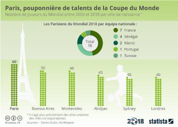 Infographie - Paris, pouponnière de talents de la Coupe du Monde
