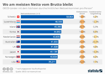 Infografik: Wo am meisten Netto vom Brutto bleibt | Statista