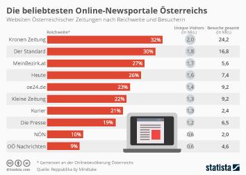 Infografik: Die beliebtesten Online-Newsportale Österreichs | Statista