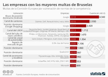 Infografía - Multa récord de Bruselas a Google por su sistema operativo Android