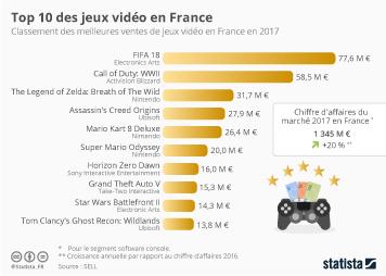 Infographie - Top 10 des jeux vidéo en France