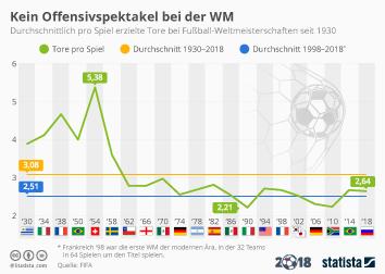 Infografik - Tore-Schnitt bei Fußball-Weltmeisterschaften