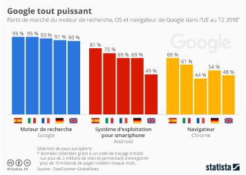 Infographie - Google tout puissant