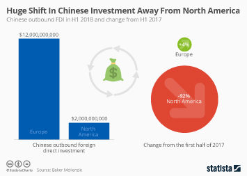 Infographic: Huge Shift In Chinese Investment Away From North America | Statista