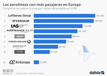 Infografía: Las compañías aéreas que transportan a más pasajeros en Europa | Statista