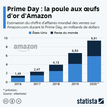 Infographie - chiffre affaires ventes mondiales prime day amazon
