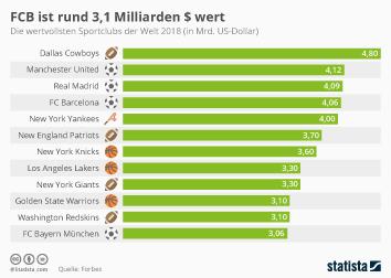 Link zu FCB ist rund 3,1 Milliarden $ wert Infografik