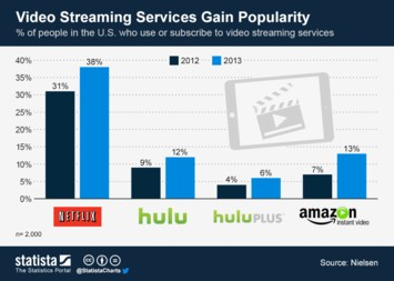 Infographic: Video Streaming Services Gain Popularity | Statista