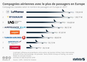 Infographie - À qui fait face Ryanair ?