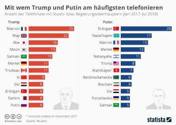 Infografik: Mit wem Trump und Putin am häufigsten telefonieren   Statista
