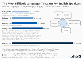 Infographic - The Most Difficult Languages To Learn For English Speakers