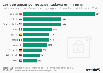 Infografía: Uno de cada diez españoles afirma pagar por noticias online | Statista