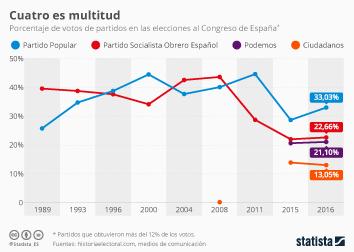 Infografía - El Partido Popular elige nuevo líder con la mirada puesta en Ciudadanos