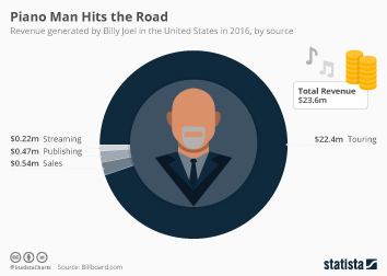 Infographic: Piano Man Hits the Road | Statista