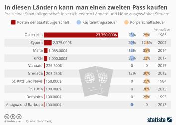 Infografik - Preis einer Saatsbürgerschaft in verschiedenen Ländern