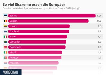 So viel Eiscreme essen die Europäer