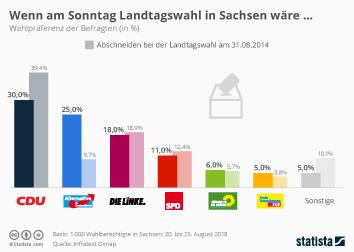 Sachsen Infografik - AfD ist in Sachsen zweitstärkste Kraft