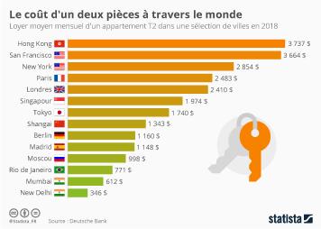 Infographie - Le coût d'un deux pièces à travers le monde