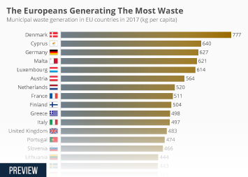 Infographic - The Europeans Generating The Most Waste
