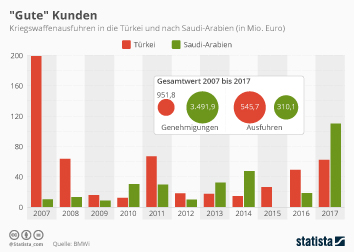 Infografik - Kriegswaffenausfuhren in die Türkei und nach Saudi-Arabien