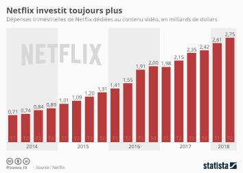 Infographie: Netflix investit toujours plus | Statista