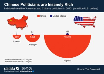 Infographic - Chinese Politicians are Insanely Rich