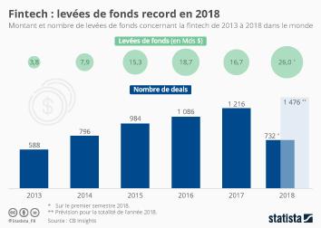Infographie - Fintech : levées de fonds record en 2018