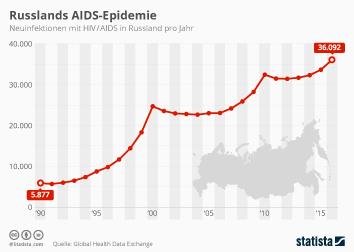 Infografik: Russlands AIDS-Epidemie | Statista