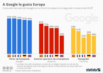 Infografía: La hegemonía de Google en Europa | Statista
