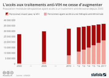 Infographie - L'accès aux traitements anti-VIH ne cesse d'augmenter