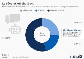Infographie - La révolution chatbots