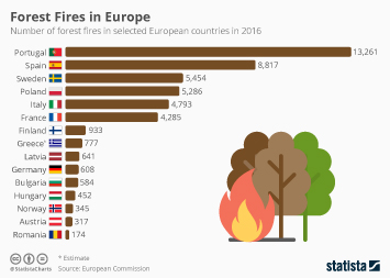 Infographic: Forest Fires in Europe | Statista