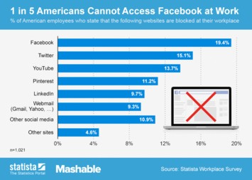 Infographic: 1 in 5 Americans Cannot Access Facebook at Work | Statista