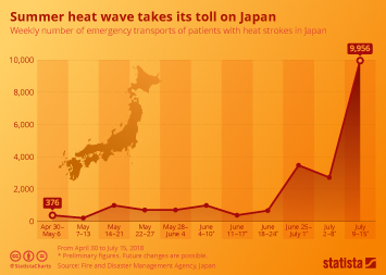 Infographic - Summer heat wave takes its toll on Japan